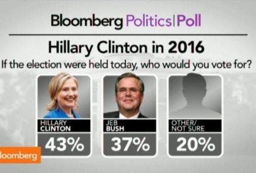 Hillary vs Jeb 2016